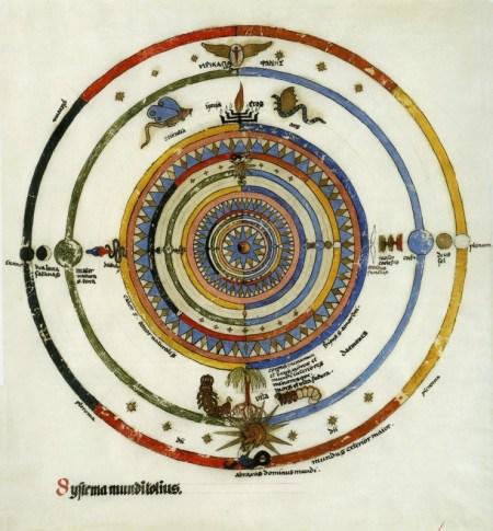 """Systema mundi totius"" by Carl Jung"
